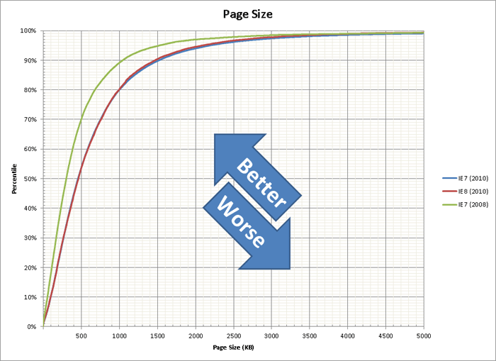 Page Size (bytes)