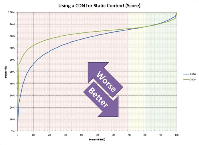 CDN Use