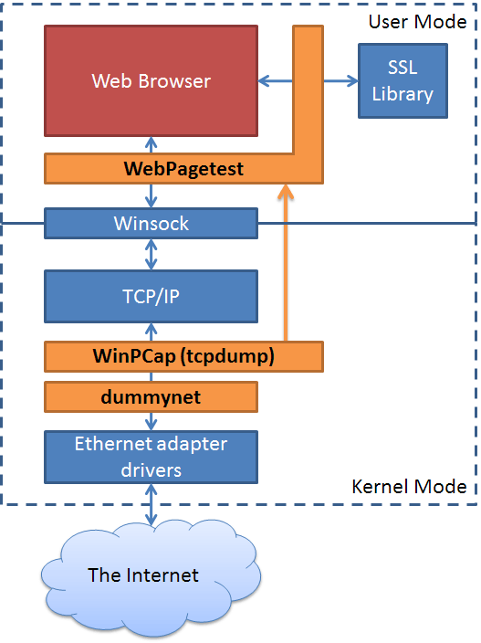 Modified Browser Network Diagram