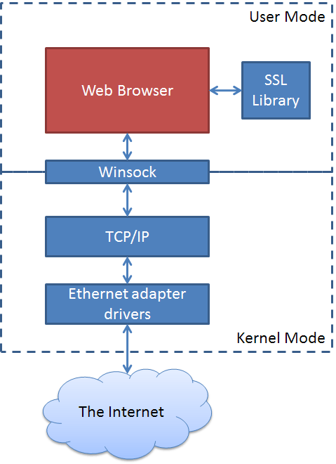 Browser Network Diagram